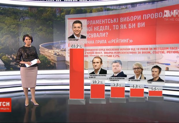 В Верховную Раду попадают 5 партий – социсследование