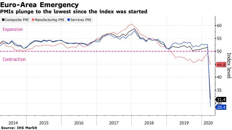 Европу ждет мощнейший экономический кризис за десятки лет