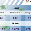 Более 6 000 человек заразились коронавирусом в России за последние сутки