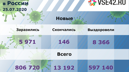 Число активных случаев COVID-19 в России уменьшилось