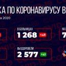 Медики зафиксировали рекордное число новых зараженных коронавирусом в Кузбассе