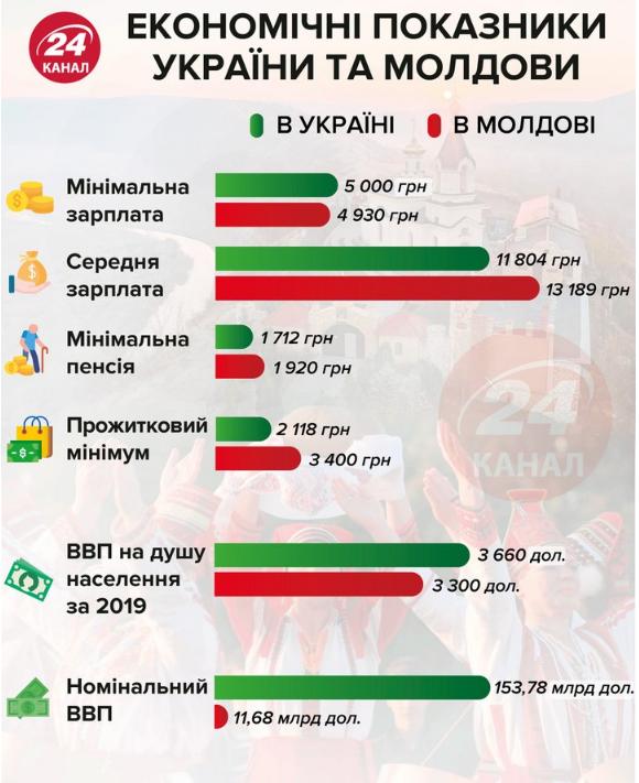 Молдаване или украинцы: кто самый бедный в Европе – сравнение зарплат, пенсий, ВВП