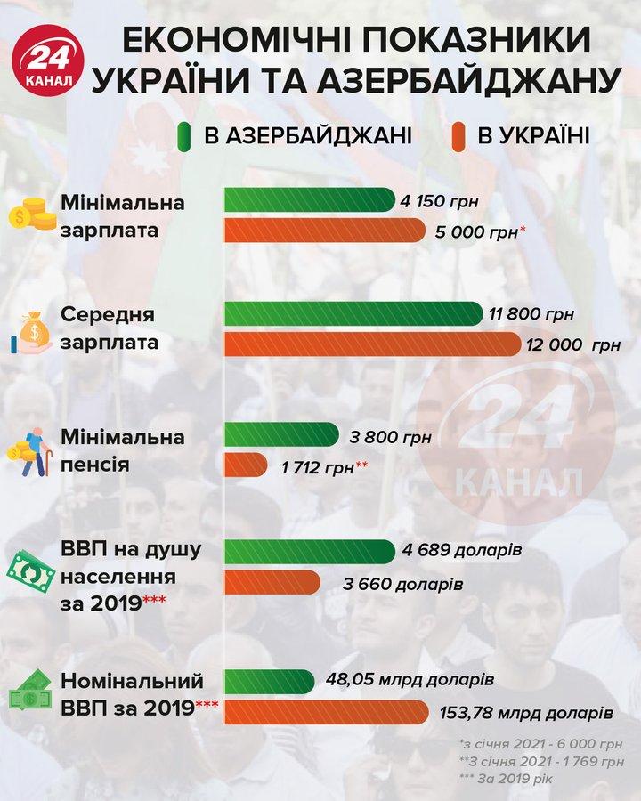 Богаче ли азербайджанцы украинцев: сравнение зарплат, пенсий и ВВП