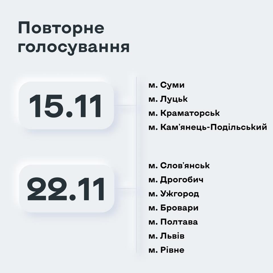 ЦИК назвала даты второго тура выборов мэров в 11 городах
