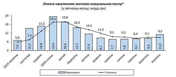 В Украине начали расти долги за коммуналку