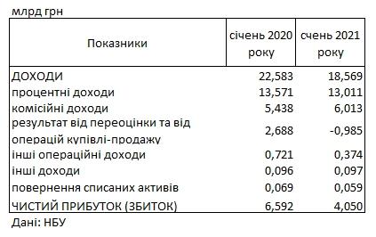 Украинские банки начали 2021 год с падения прибыли