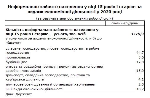 Сколько украинцев работает без трудовой книжки: данные Госсстата